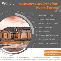 First Time Mortgage Buyer | First Mortgage Lender