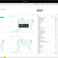 Microsoft Power BI Experts Are Available for Hire